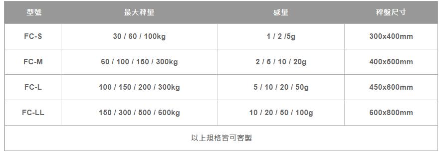 FC -超大液晶計數台秤 2021 年 8 月 3 日 5
